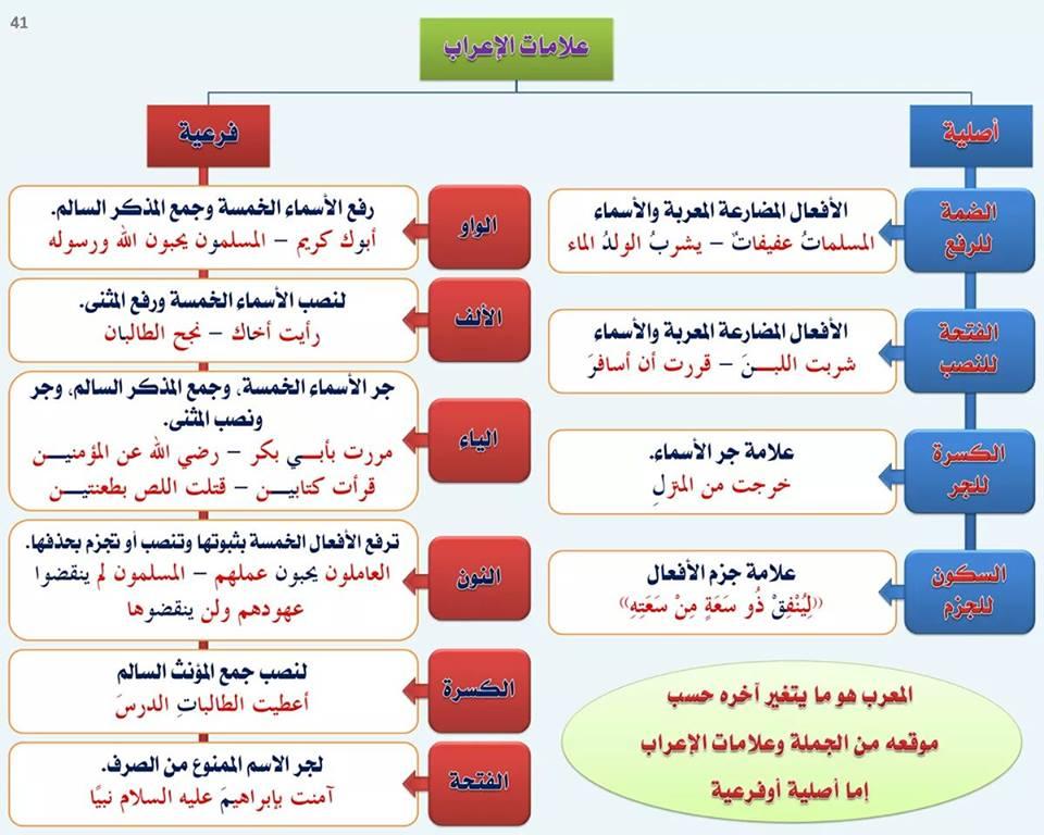 علامات الإعراب الأصلية والفرعية